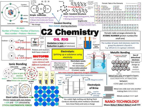 Preview of AQA C2 Chemistry: Revision Poster