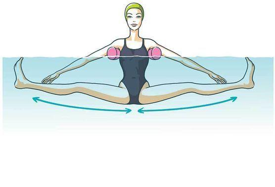 Pour un ventre plat - Exercice 4 - Avec des frites placées sous les bras, on allonge les jambes et on les place parallèlement au fond de la piscine, tout en formant un angle perpendiculaire avec le buste. Puis on ouvre et on ferme les jambes tout en contractant les abdos et en serrant le plancher pelvien. 30 répétititons, 30 sec. de repos et on recommence
