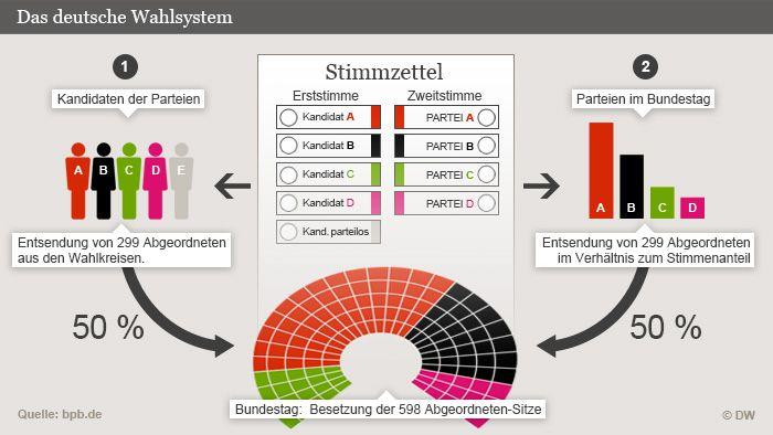 Die Grafik erklärt das deutsche Wahlsystem. Wähler haben zwei Stimmen. Die Erststimme für eine konkrete Person einer Partei. Die Zweitstimme...