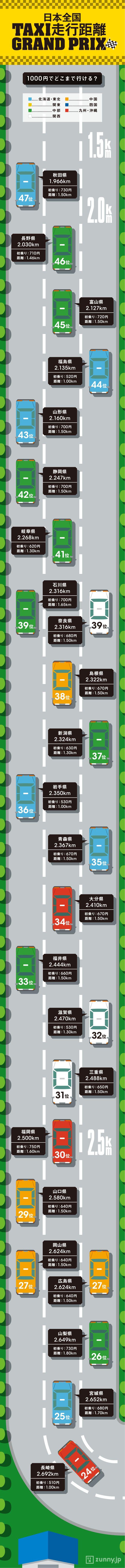 東京全国何位!?一番お得な「タクシー県」ランキング | ZUNNY インフォグラフィック・ニュース