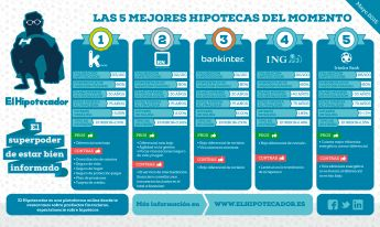 ¿Cuáles son las cinco mejores hipotecas de mayo 2015? http://www.comunicae.es/nota/cuales-son-las-cinco-mejores-hipotecas-de-mayo-1112639/