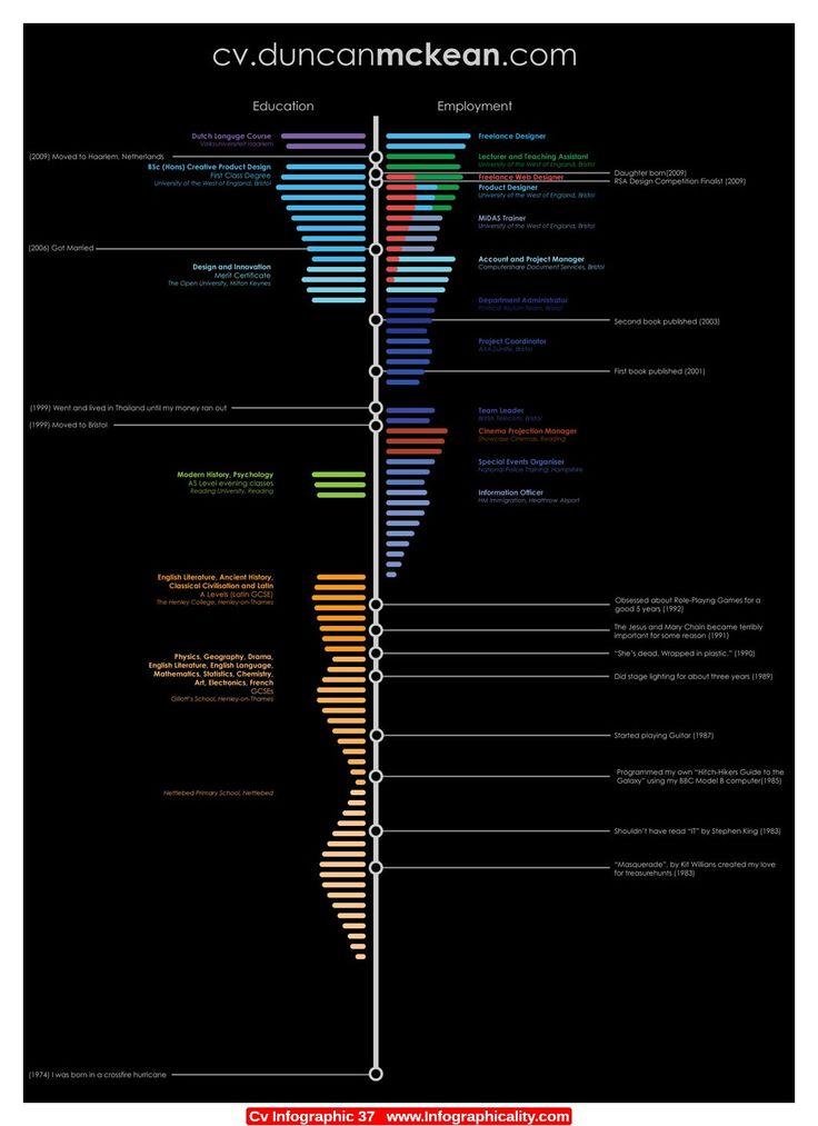 Cv Infographic 37 - http://infographicality.com/cv-infographic-37/