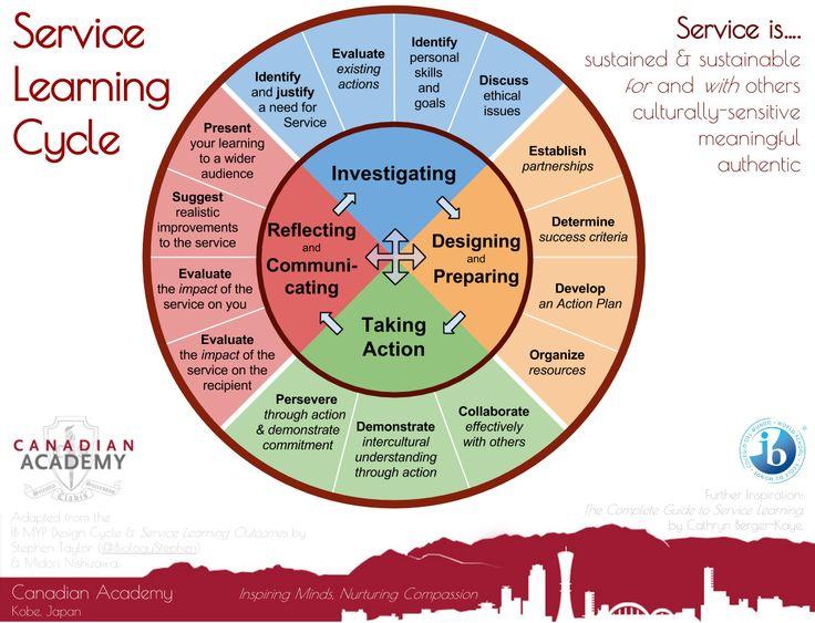 How does higher education provide better skills for volunteer community service?
