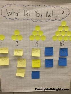 This Family Math Night 'What Do You Notice?' activity focused on triangular numbers and, for the little guys, shapes.