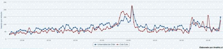 Mira el gráfico de tweets/minuto de las menciones de #ColoColo vs #UdeChile