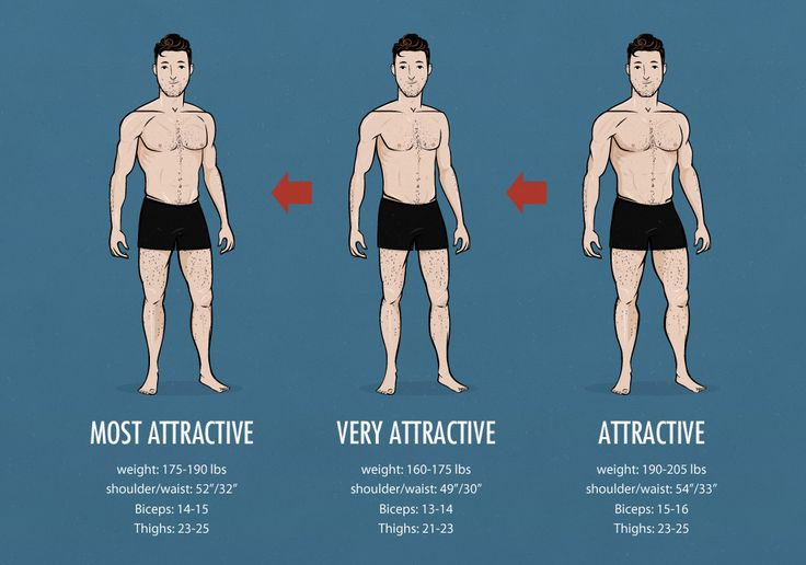 The Ideal Male Body Weight Chart Attractiveness