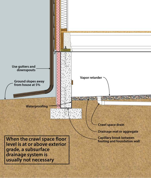 Figure 3 5 crawl space drainage crawl space below grade for What is a crawl space foundation