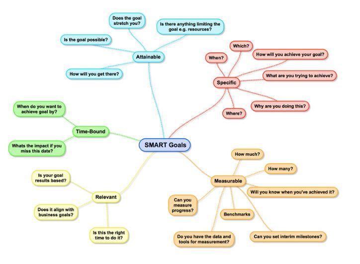 SMART Marketing Goals Mind map
