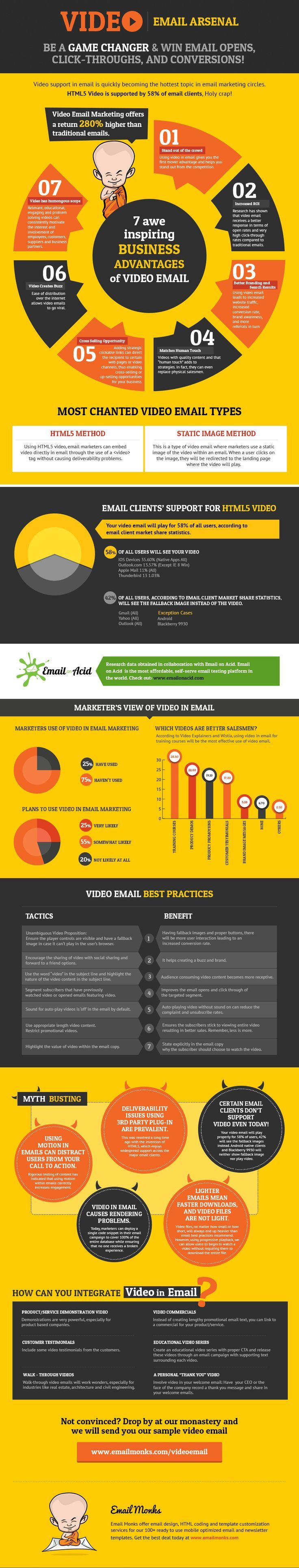 2014 Digital Marketing  -- Video in Email Here is What You Need to Know   http://socialmouths.com/blog/2014/07/08/video-in-email/ #emailmarketing