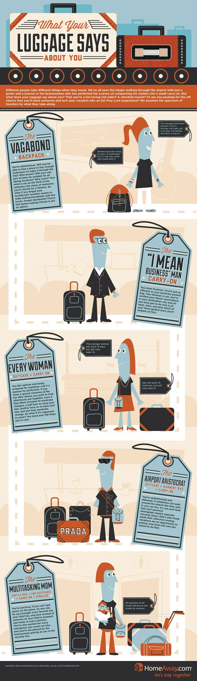 What your luggage says about you. http://www.carryology.com