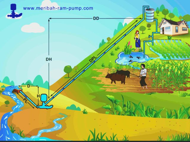 The Ram Pump Pumps Water Up To 40 Ft Above It S Placement Without
