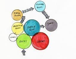 bubble diagrams in architectural design ile ilgili görsel sonucu