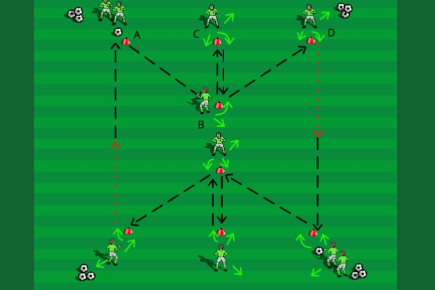 Emphasis: Sharp touches, laying balls off, angles of support, communication Set-up: 30 x 20 yard grid with six cones positioned as shown. Players are split into 2 groups and are positioned at (A). …