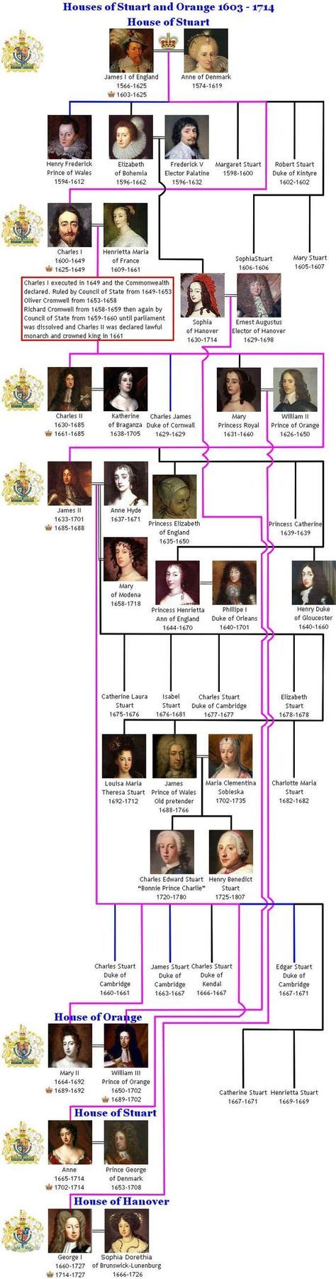 The Royal House of Stuart created the Union of the Crowns in 1603 but would later witness a bloody civil war which changed the face of the monarchy forever