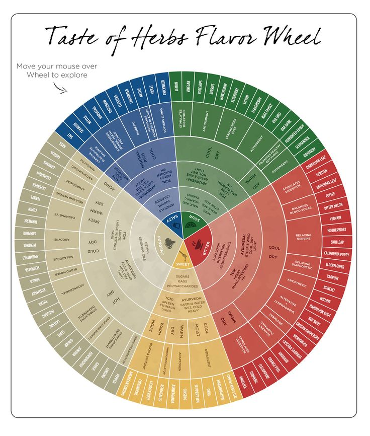 HerbalFlavor Wheel - Makes learning how herbs work really simple.   herbology, herbalism, healing plants, herbal medicine