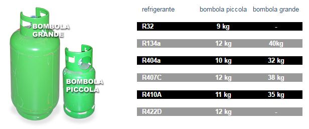 Bombole di varie grandezze per i diversi tipi di gas refrigerante Fgas.