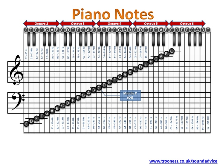 Piano piano tabs notes : 1000+ images about Piano on Pinterest