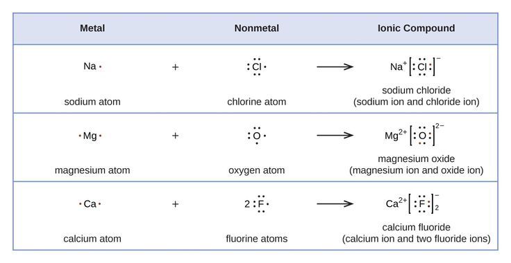 "A table is shown with four rows. The header row reads ""Metal,"" ""Nonmetal,"" and ""Ionic Compound."" The second row shows the Lewis structures of a reaction. A sodium symbol with one dot, a plus sign, and a chlorine symbol with seven dots lie to the left of a right-facing arrow. To the right of the arrow a sodium symbol with a superscripted plus sign is drawn next to a chlorine symbol with eight dots surrounded by brackets with a superscripted negative sign. One of the dots on the C l atom is…"