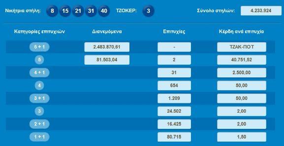40.751 ευρώ στο Τζόκερ έπεσαν στην Θεσσαλονίκη σε δελτίο των τριών ευρώ !!!!
