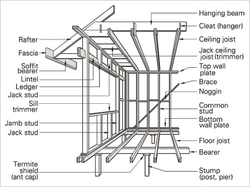 A line drawing of a timber frame. Some important terms and parts are shown, including rafter, fascia, soffit bearer, lintel, ledger, jack stud, sill trimmer, jamb stud, jack stud, termite shield (or ant cap), hanging beam, cleat (or hanger), ceiling joist, jack ceiling joist (or trimmer), top wall plate, brace, noggin, common stud, bottom wall plate, floor joist, bearer and stump (or post or pier).