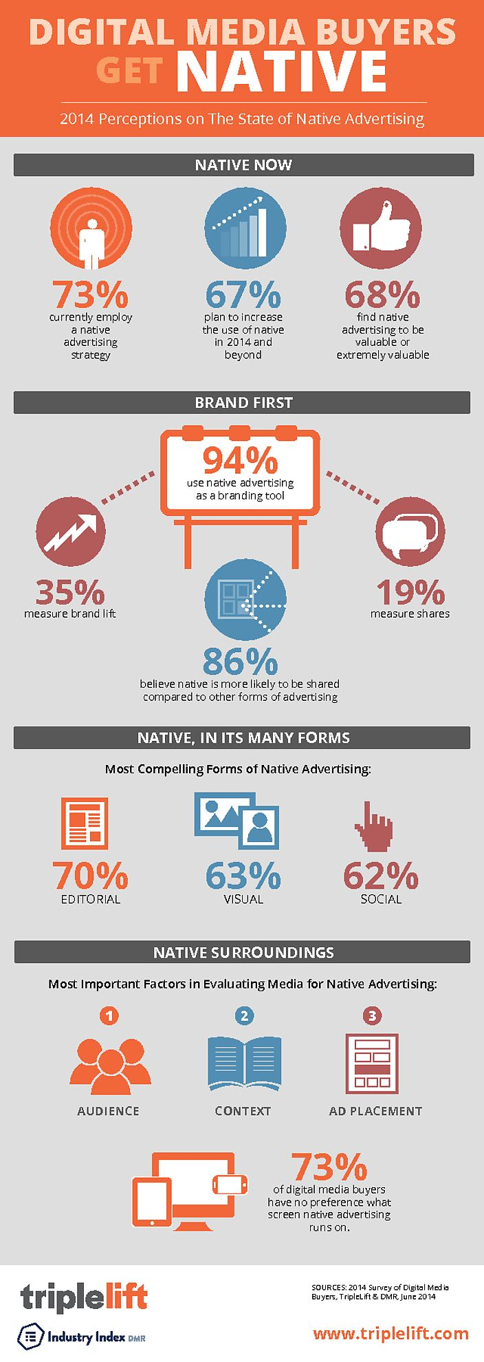 Infographic on Nartive Advertising