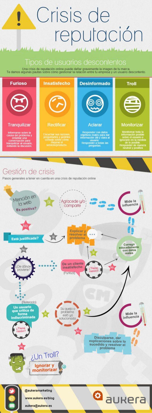 Guía para resolver un crisis de reputación online. Infografia en español. #CommunityManager