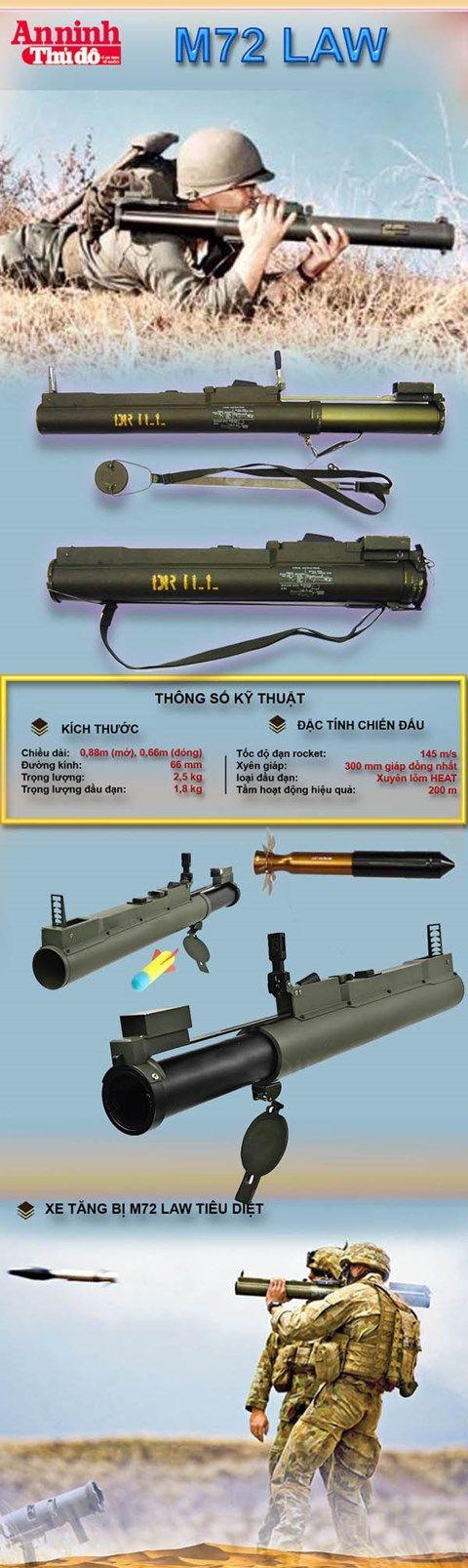 [Infographic] M72 LAW - Bùa hộ mệnh của các cánh quân tiên phong | Quân sự | Báo điện tử An Ninh Thủ Đô
