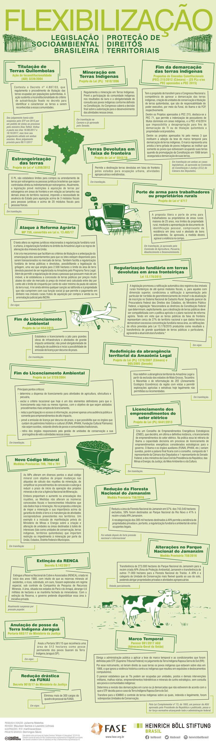 Nos últimos cinco anos, a legislação socioambiental nacional tem sofrido constantes ataques, especialmente através de medidas propostas e/ou aprovadas pelo Congresso Nacional e pelo governo federal. O quadro se agravou dramaticamente no último ano. Neste contexto, a Fundação Heinrich Böll Brasil faz um balanço do cenário.