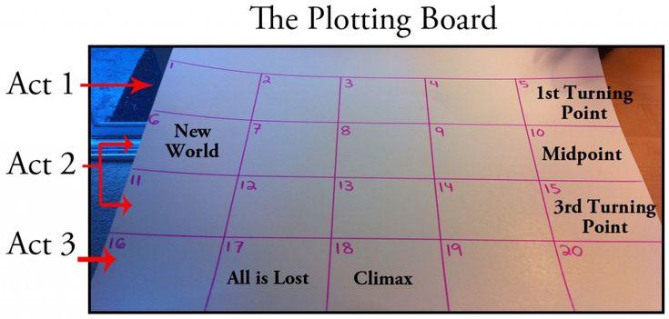 The Plotting Board