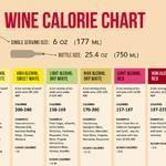 Wine Nutrition Facts (Infographic)