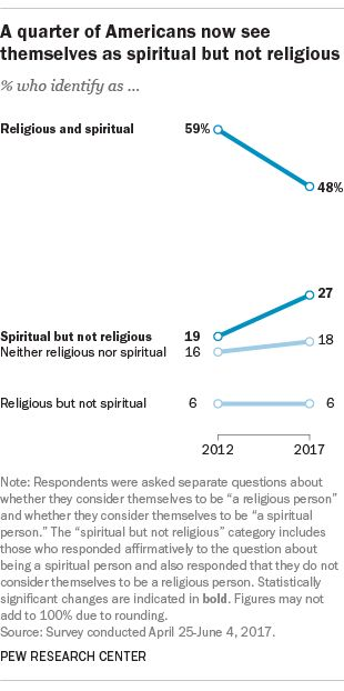 More Americans now say they're spiritual but not religious | Pew Research Center