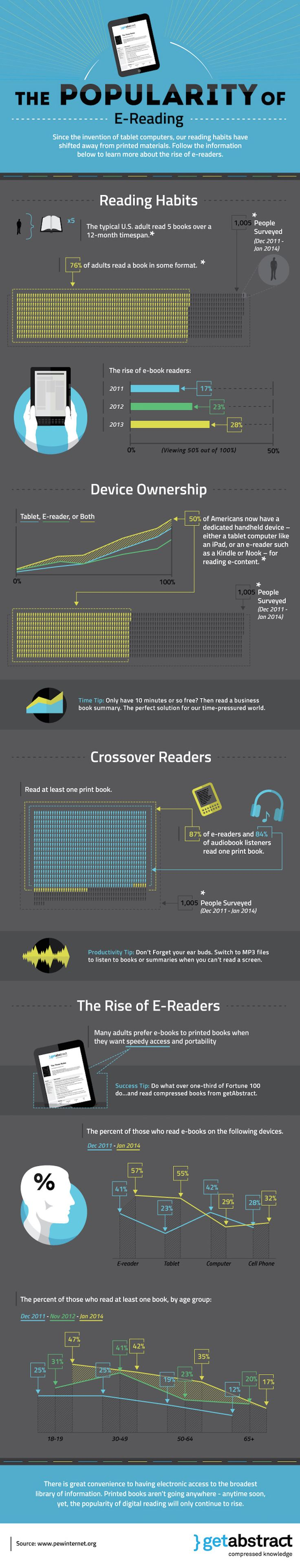 The Growing Popularity Of Ereading #infographic #technology
