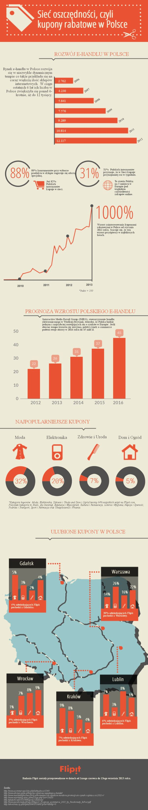 Kupony rabatowe w Polsce - infografika - NowyMarketing - Where's the beef? / ecommerce, e-commerce