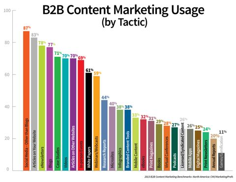 Content marketing tips, discover the best content marketing tactics and strategies used by the experts today.