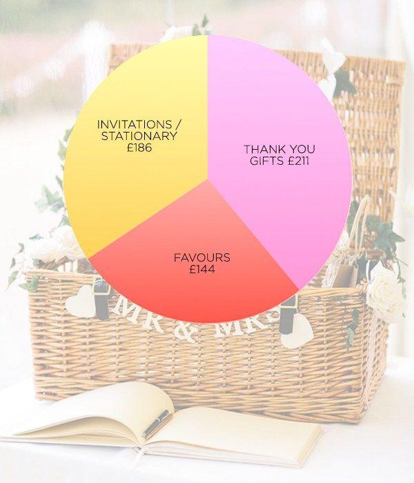 Best 25 wedding cost breakdown ideas on pinterest wedding wedding day costs breakdown junglespirit Gallery