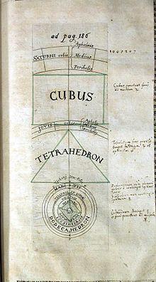 Johannes Kepler – Die platonischen Körper bestimmen die Lage der Planeten (aus Keplers Harmonice mundi, 1619).
