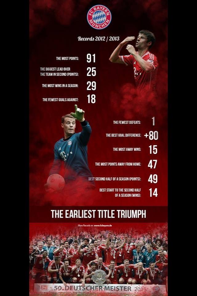 FC Bayern Munich Records 2012/2013