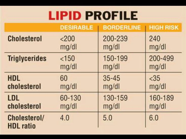 Lipid Profile Chart: Triglycerides, HDL, LDL, & Total Cholesterol Ranges.