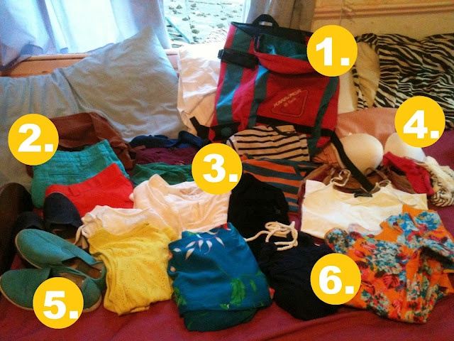 Packing list for europe travelling