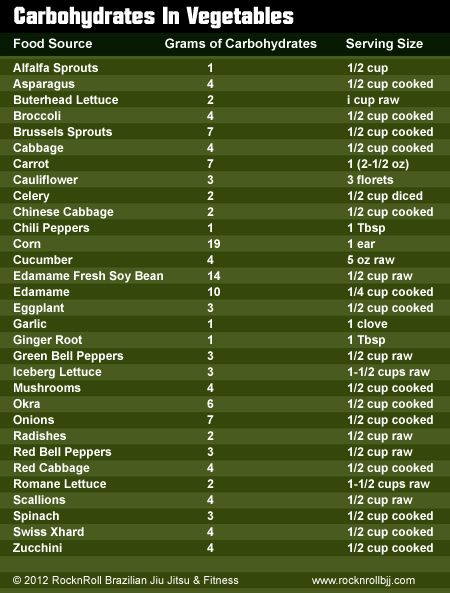 vegetables carbs | Good Carbohydrates List – What We Recommend to Our RocknRoll BJJ ...