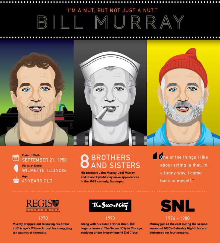 119 best Bill Murray images – Bill Murray Birthday Card