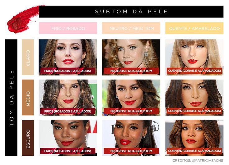 Qual o batom vermelho ideal para cada tom de pele