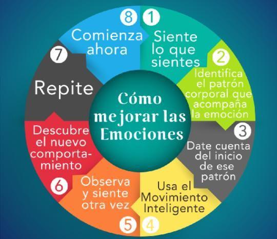 ¿Cómo mejorar las #emociones?