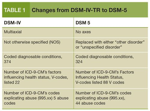 DSM-IV Diagnostic Codes