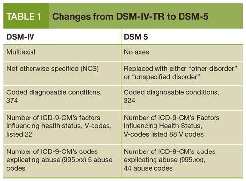 dsm-iv tr online free full version