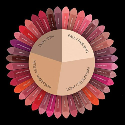 Lipstick colours for different skin tones
