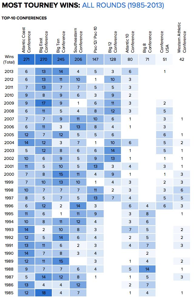 Most Tourney Wins: All Rounds (1985-2013) - http://www.coolinfoimages.com/infographics/most-tourney-wins-all-rounds-1985-2013/
