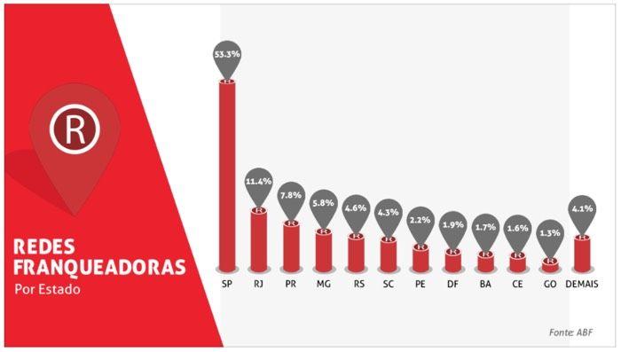 Redes-por-estado-2015 - Números do Franchising ABF