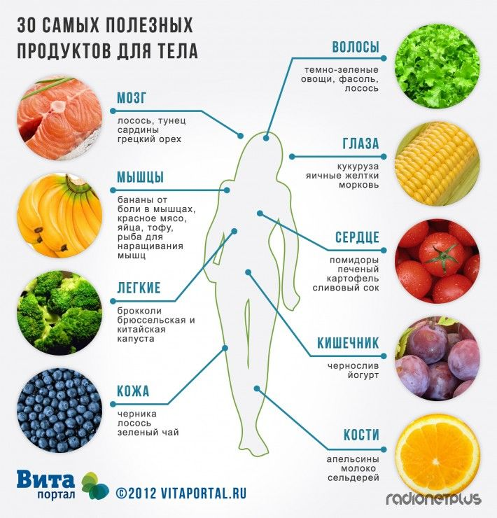 30 самых полезных продуктов для тела