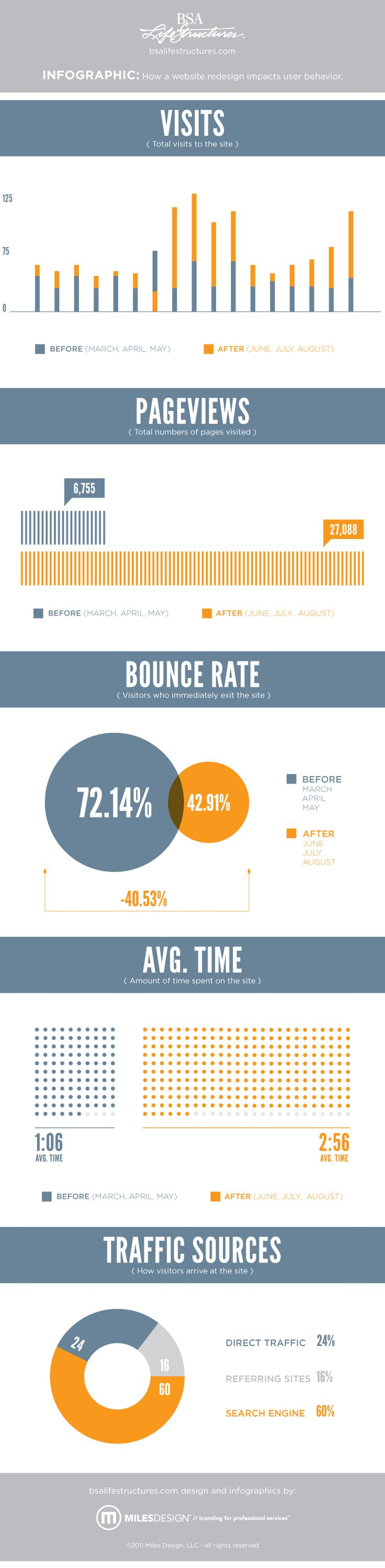 "Web Analytics Infographic answering the question ""how does a redesign affect user behavior"""